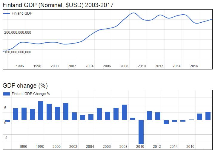 Finland GDP (Nominal, $USD) 2003-2017