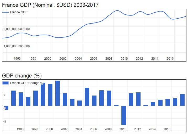 France GDP (Nominal, $USD) 2003-2017