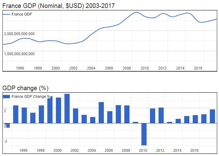 France GDP (Nominal, $USD) 2003-2017