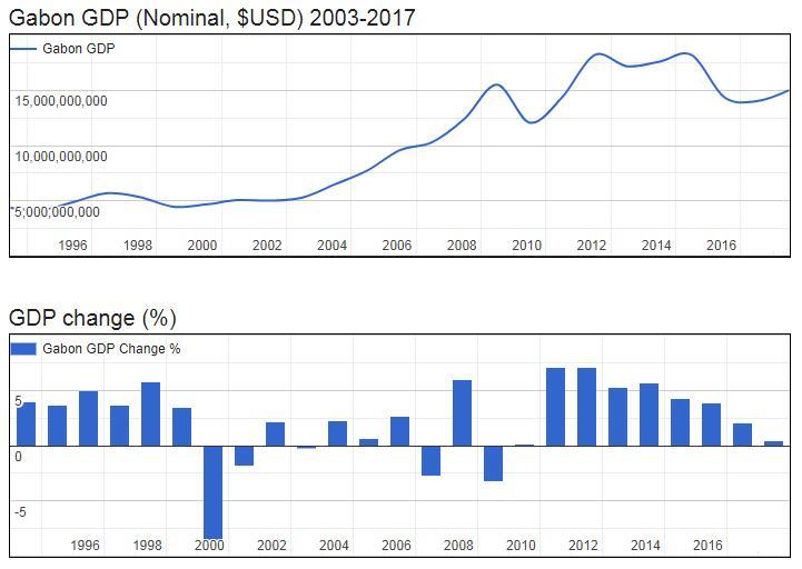 Gabon GDP (Nominal, $USD) 2003-2017