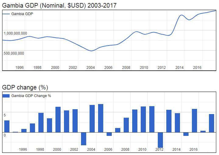Gambia GDP (Nominal, $USD) 2003-2017