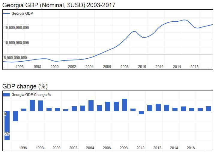 Georgia GDP (Nominal, $USD) 2003-2017