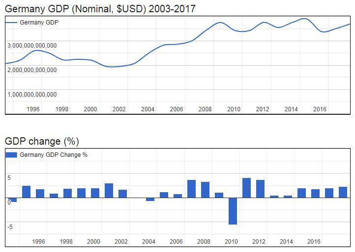 Germany GDP (Nominal, $USD) 2003-2017