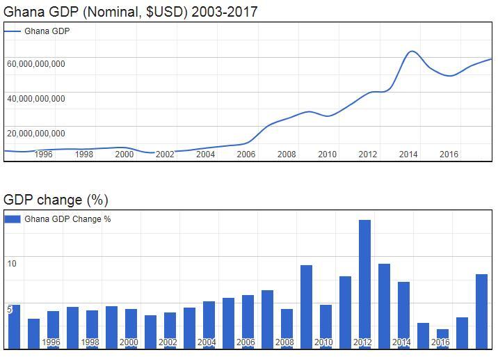 Ghana GDP (Nominal, $USD) 2003-2017