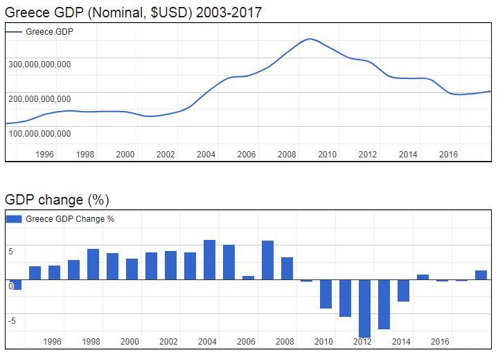Greece GDP (Nominal, $USD) 2003-2017