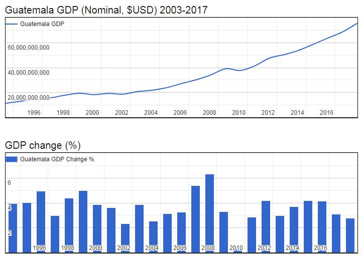 Guatemala GDP (Nominal, $USD) 2003-2017