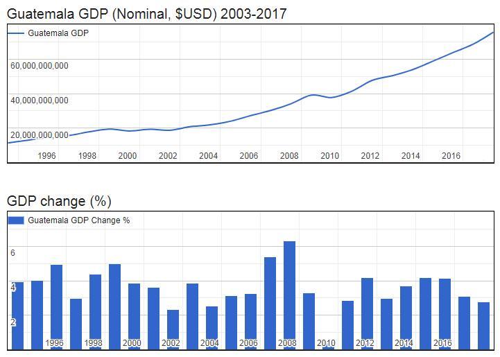 Guatemala GDP (Nominal, $USD) 2003-2017