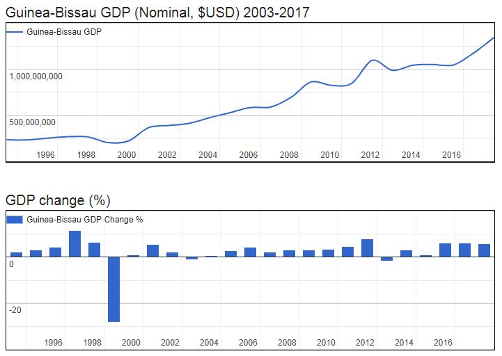Guinea-Bissau GDP (Nominal, $USD) 2003-2017
