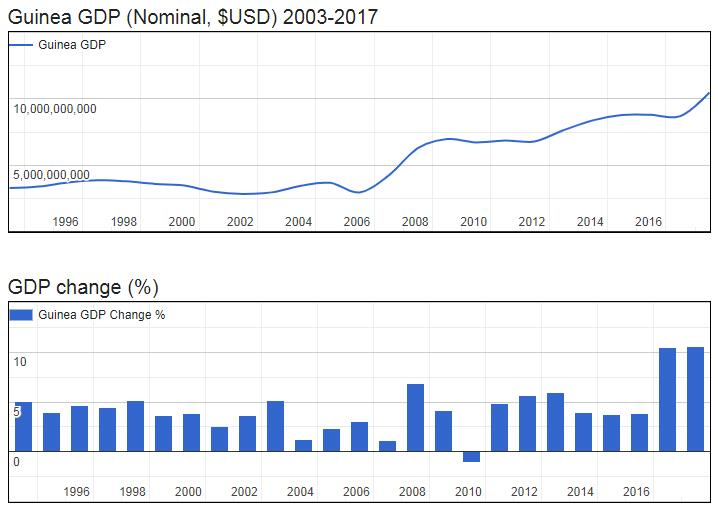 Guinea GDP (Nominal, $USD) 2003-2017