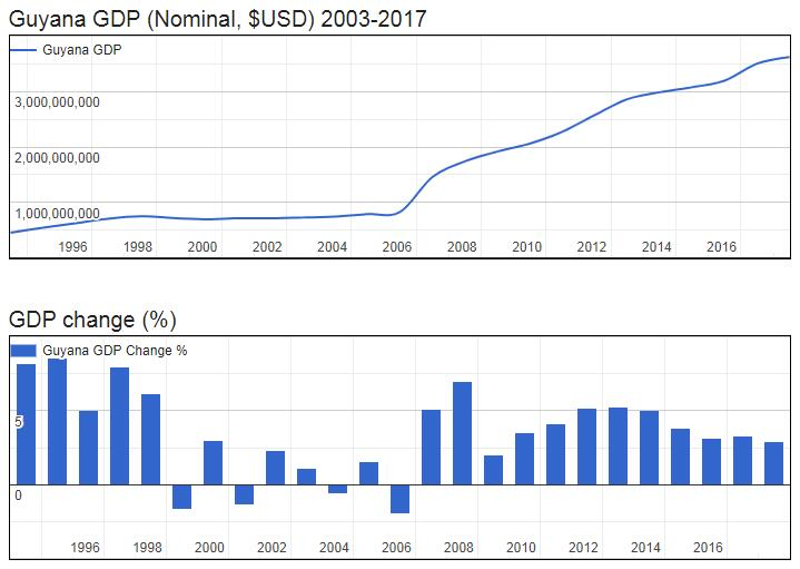Guyana GDP (Nominal, $USD) 2003-2017
