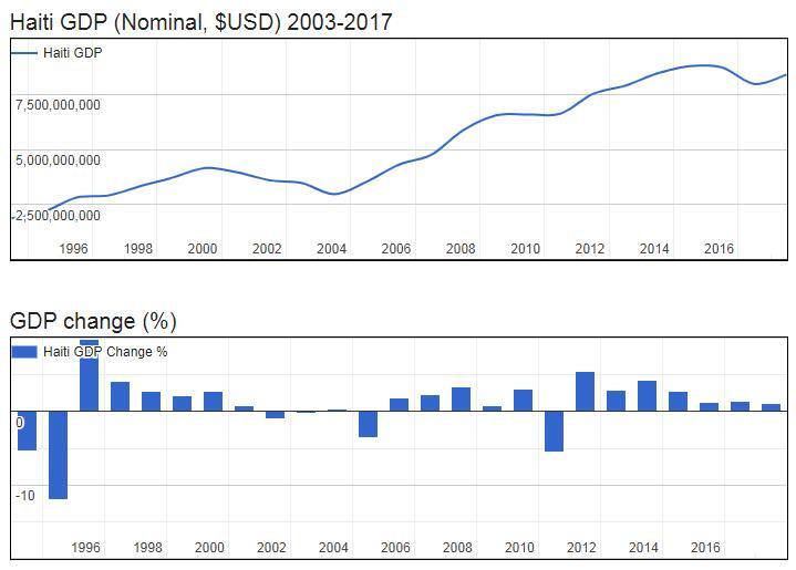 Haiti GDP (Nominal, $USD) 2003-2017