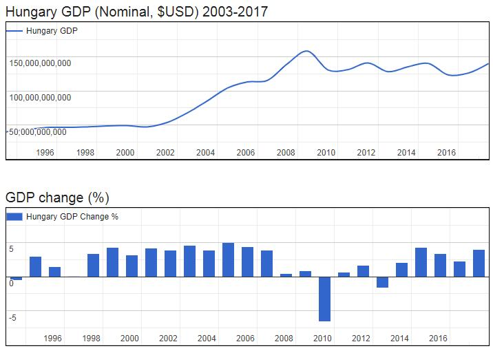 Hungary GDP (Nominal, $USD) 2003-2017