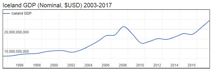 Iceland GDP (Nominal, $USD) 2003-2017