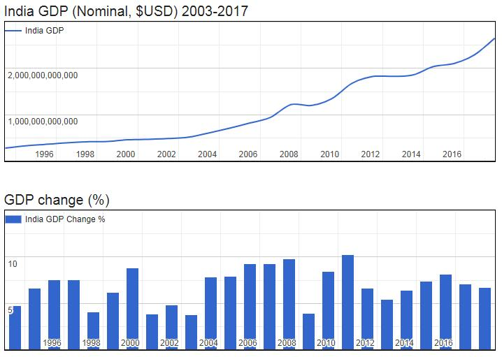 India GDP (Nominal, $USD) 2003-2017