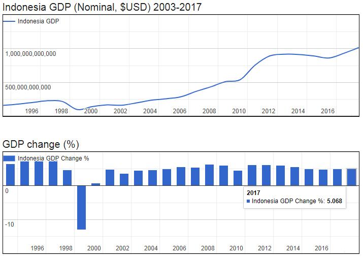 Indonesia GDP (Nominal, $USD) 2003-2017
