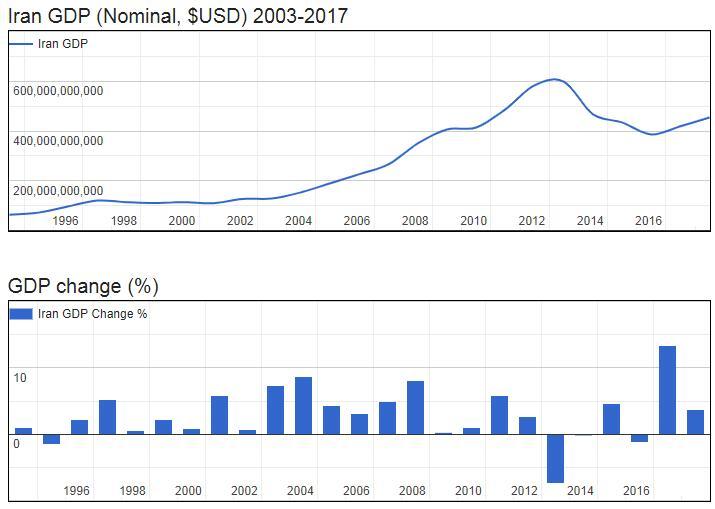 Iran GDP (Nominal, $USD) 2003-2017