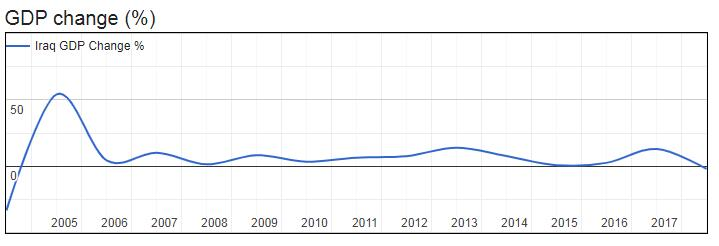 Iraq GDP (Nominal, $USD) 2003-2017