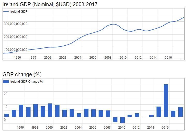 Ireland GDP (Nominal, $USD) 2003-2017