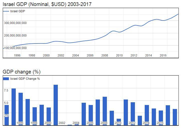 Israel GDP (Nominal, $USD) 2003-2017