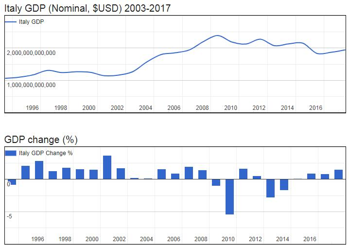 Italy GDP (Nominal, $USD) 2003-2017