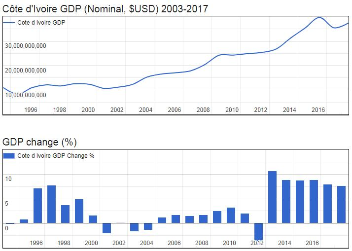 Ivory Coast GDP (Nominal, $USD) 2003-2017
