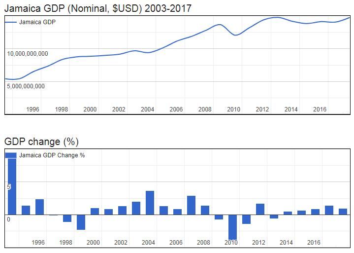 Jamaica GDP (Nominal, $USD) 2003-2017