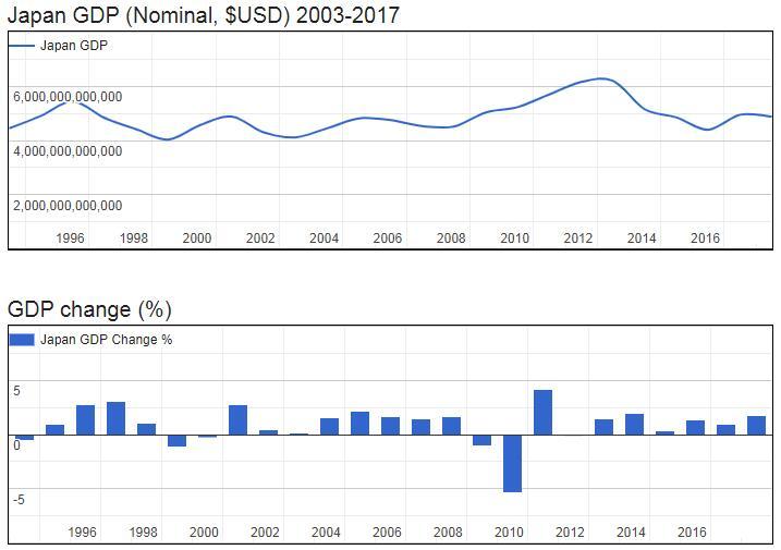 Japan GDP (Nominal, $USD) 2003-2017