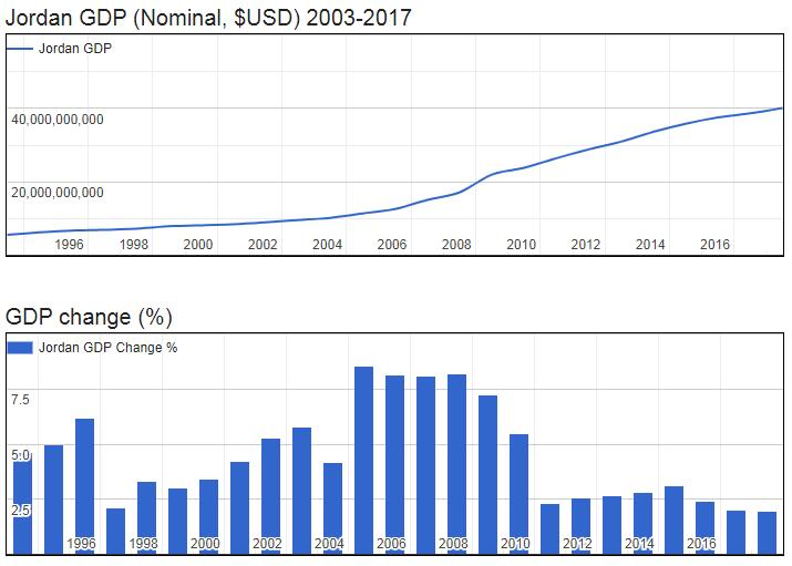 Jordan GDP (Nominal, $USD) 2003-2017