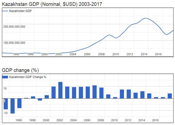 Kazakhstan GDP (Nominal, $USD) 2003-2017