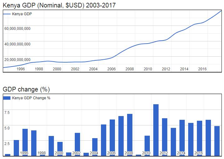 Kenya GDP (Nominal, $USD) 2003-2017