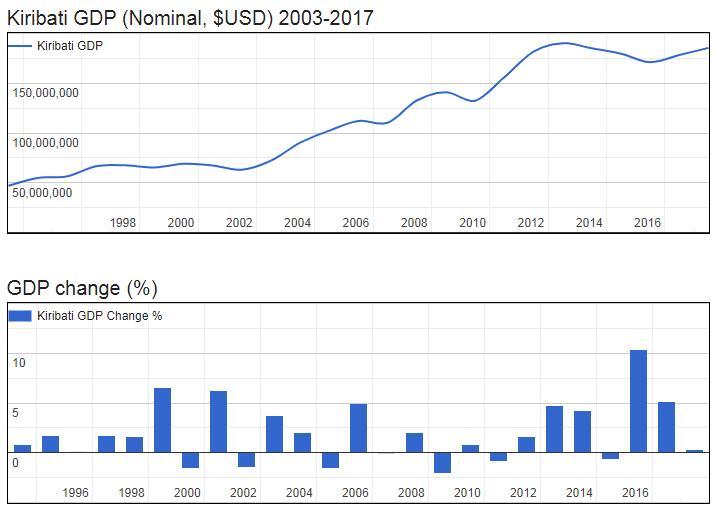 Kiribati GDP (Nominal, $USD) 2003-2017