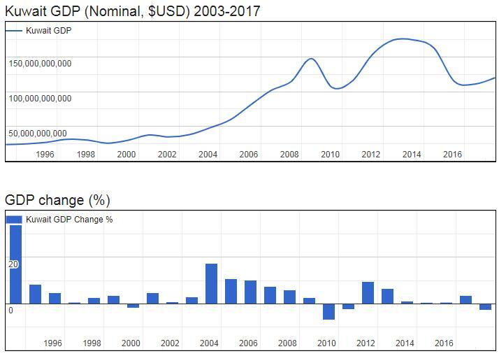 Kuwait GDP (Nominal, $USD) 2003-2017