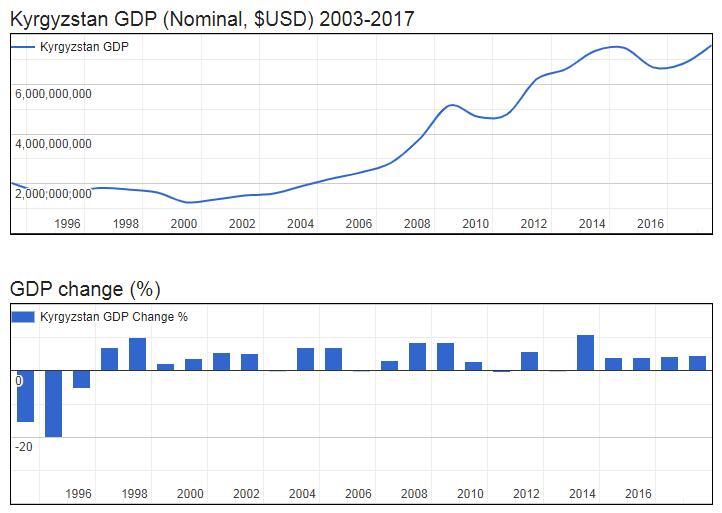 Kyrgyzstan GDP (Nominal, $USD) 2003-2017