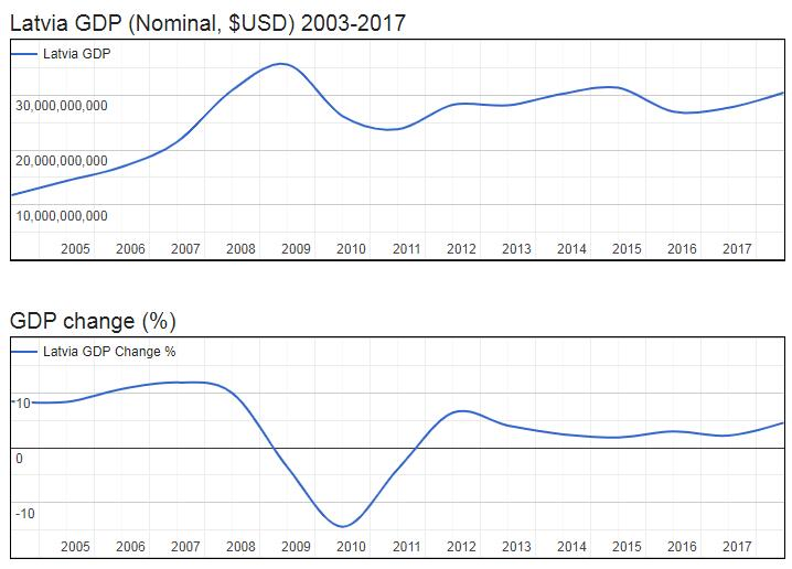 Latvia GDP (Nominal, $USD) 2003-2017