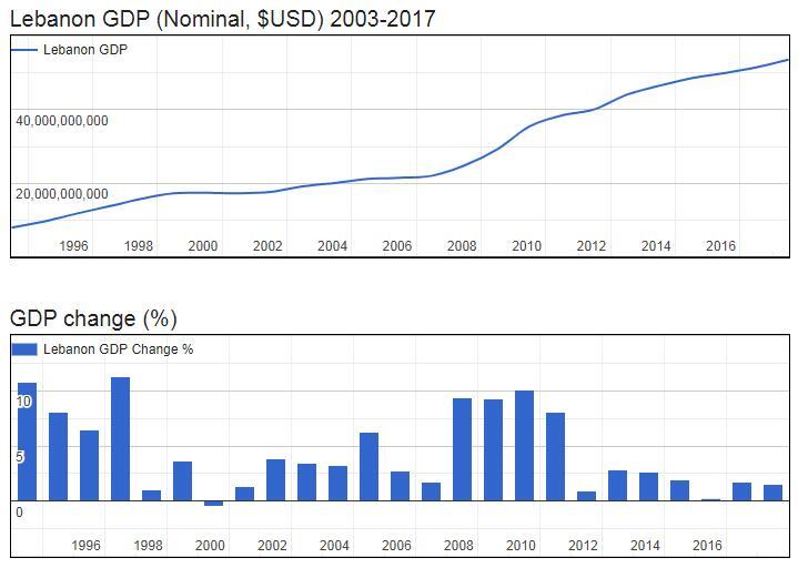 Lebanon GDP (Nominal, $USD) 2003-2017