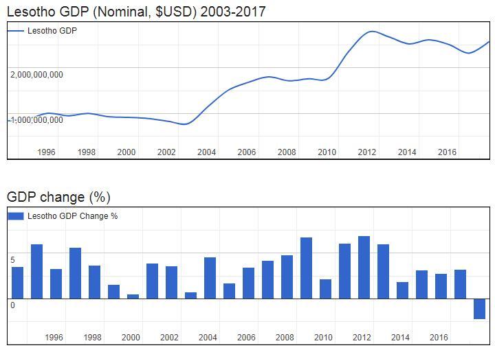 Lesotho GDP (Nominal, $USD) 2003-2017