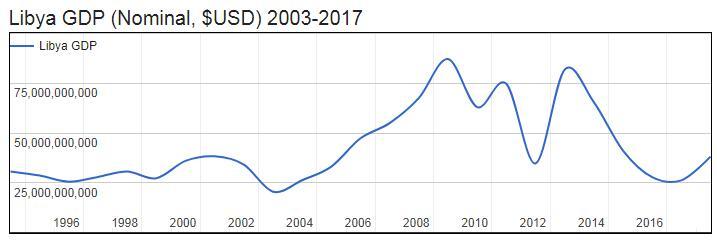 Libya GDP (Nominal, $USD) 2003-2017