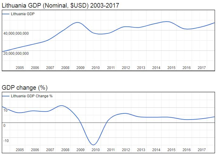 Lithuania GDP (Nominal, $USD) 2003-2017
