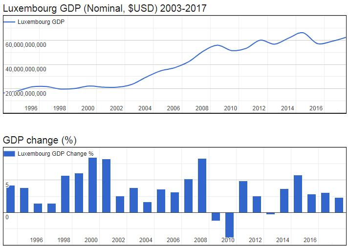 Luxembourg GDP (Nominal, $USD) 2003-2017