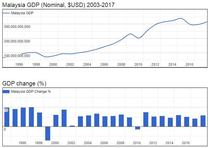 Malaysia GDP (Nominal, $USD) 2003-2017