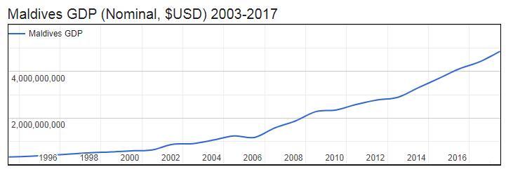 Maldives GDP (Nominal, $USD) 2003-2017