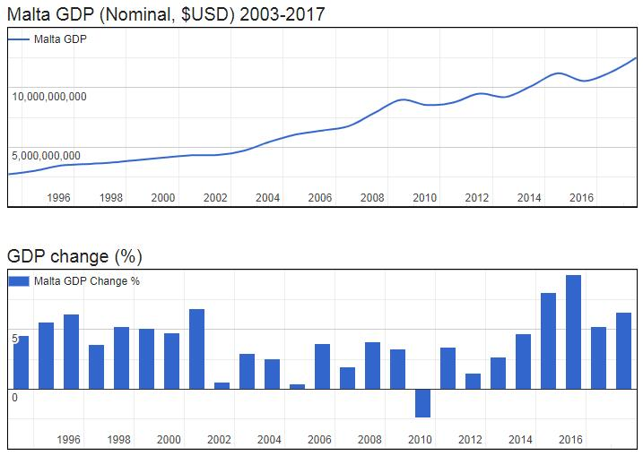 Malta GDP (Nominal, $USD) 2003-2017