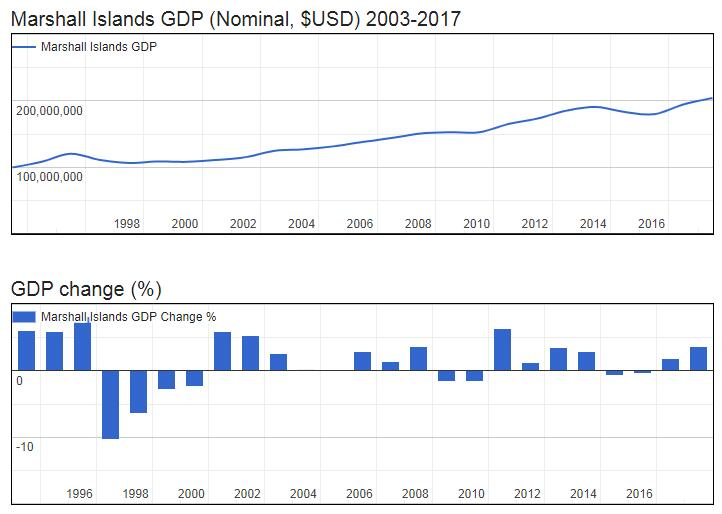 Marshall Islands GDP (Nominal, $USD) 2003-2017