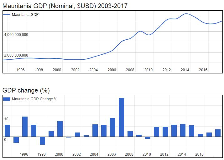 Mauritania GDP (Nominal, $USD) 2003-2017
