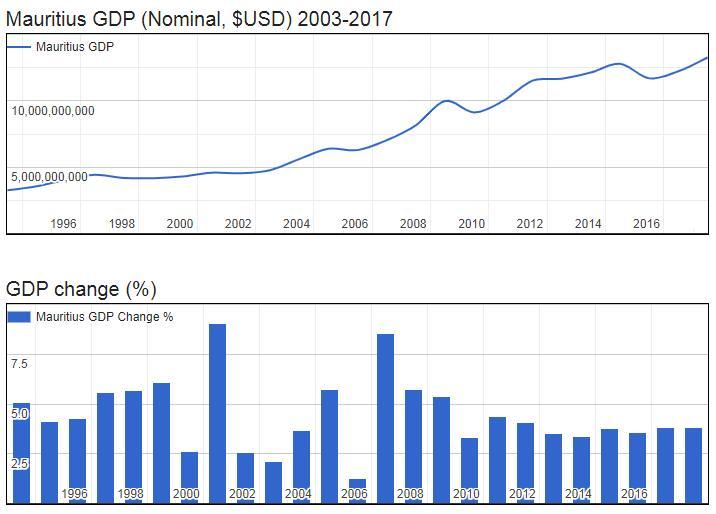 Mauritius GDP (Nominal, $USD) 2003-2017