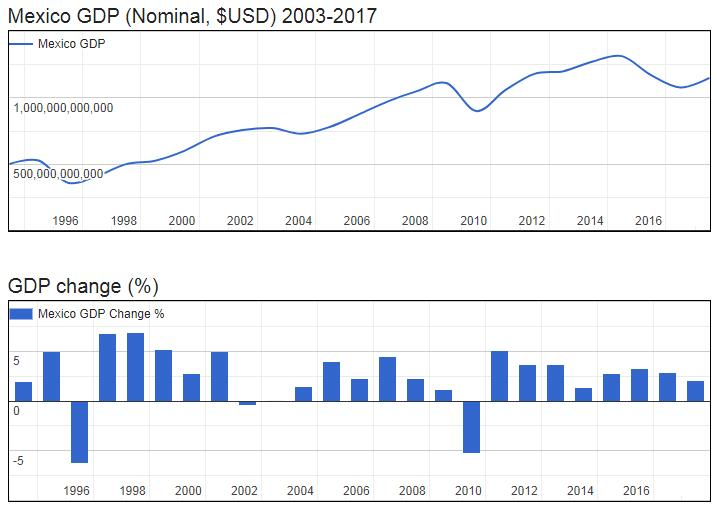 Mexico GDP (Nominal, $USD) 2003-2017