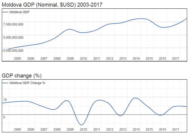 Moldova GDP (Nominal, $USD) 2003-2017