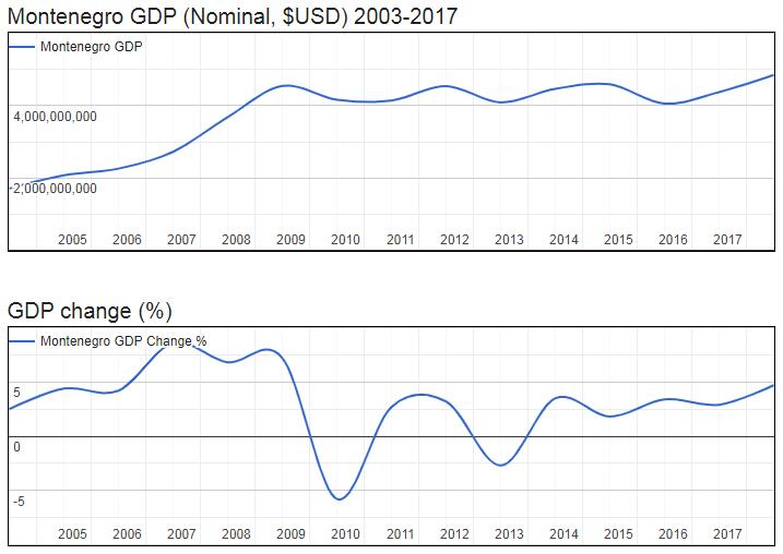 Montenegro GDP (Nominal, $USD) 2003-2017