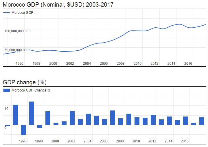 Morocco GDP (Nominal, $USD) 2003-2017