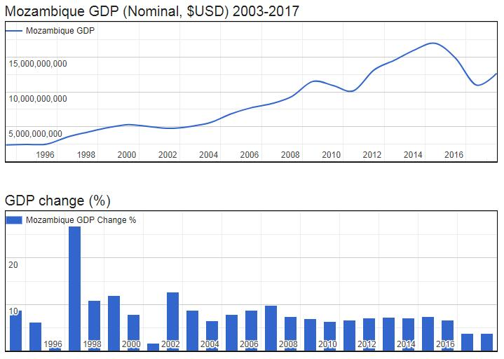 Mozambique GDP (Nominal, $USD) 2003-2017